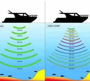 echolot-chirp-sonar